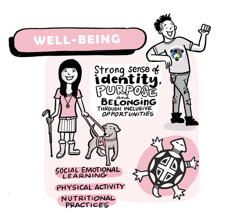 Well Being Poster